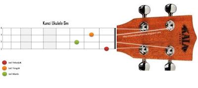 chord kunci gm ukulele kentrung senar 4