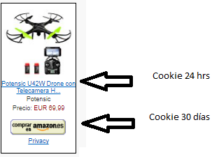 coockies tsa blogger amazon afiliados