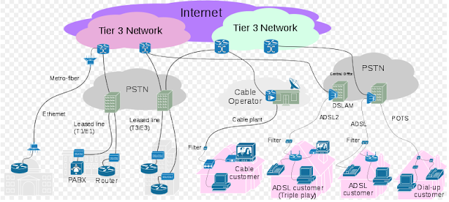 Ethernet WAN, Leased Line, Cable Internet and DSL