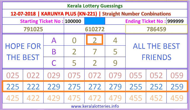 kARUNYA PLUS KN-221 Straight Numbers Kerala lottery guessing by keralalotteries.info on 12-07-2018