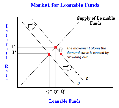 The market of loanable funds, with an example of crowding ...