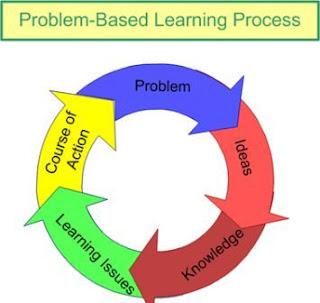 Pengertian dan Langkah Problem Based Learning