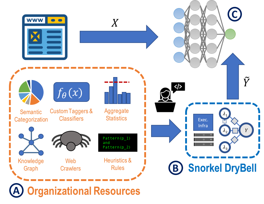 Google Ai Blog Harnessing Organizational Knowledge For Machine Learning
