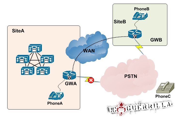 Unified Communications Guerrilla: CCIE-V