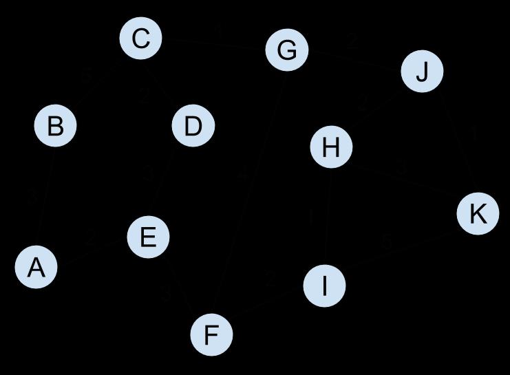 Shortest Path Problem: Dijkstra's Algorithm