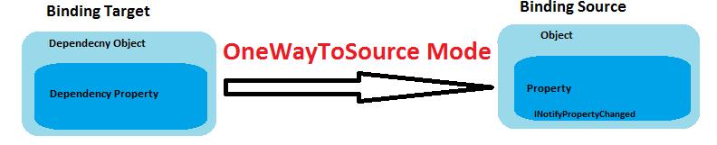AspDotNet Sekhar's: Binding Modes in WPF with Example
