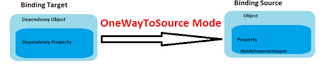 OneWayToSource Binding Mode example