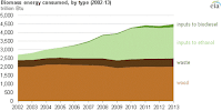 Biomass energy consumption in the United States grew more than 60 percent from 2002 through 2013, almost entirely due to increased production of biofuels. (Credit: Energy Information Administration) Click to Enlarge.