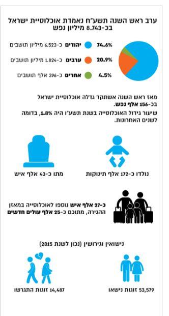 Israel em dados estatísticos