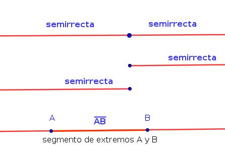 Resultado de imagen de rectas semirrectas y segmentos