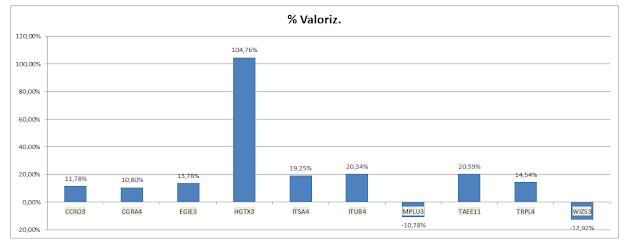 Grafico Carteira de Dividendos - Valorização Acumulada até Dezembro