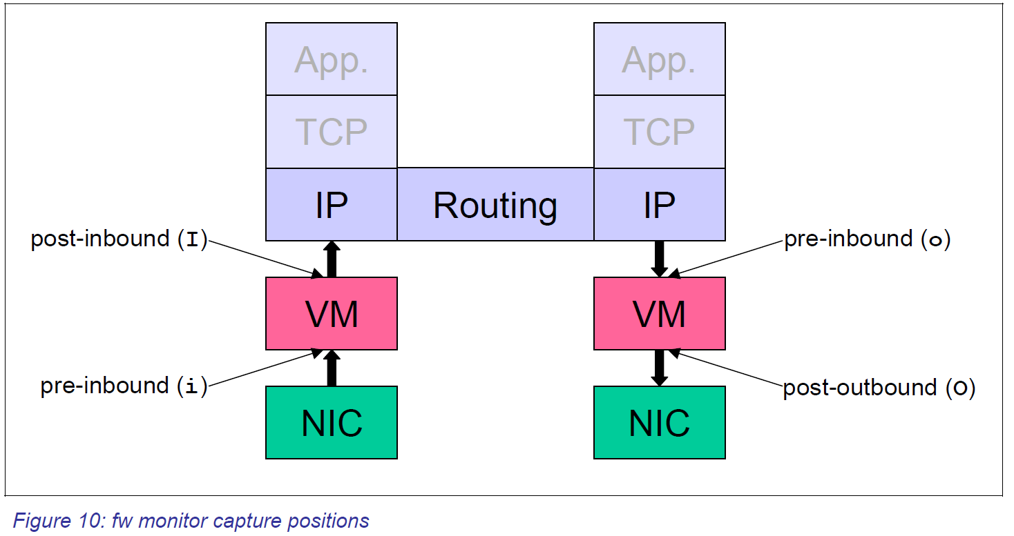 Check Point     - Network Fun!!! -- A Security/Network Engineer's Blog