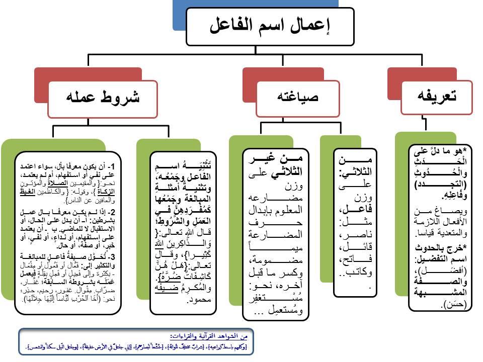 التصغير في الصرف pdf
