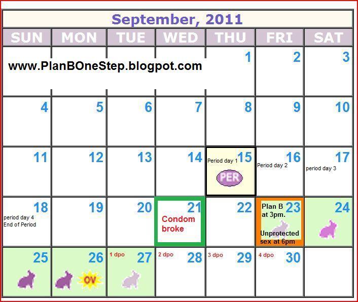 Plan B One Step Pill: Implantation bleeding or plan B ...