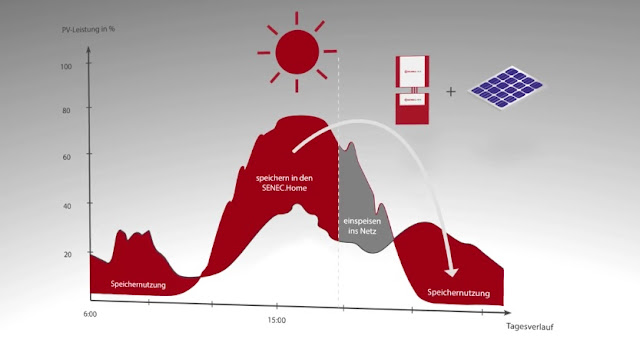 Der Energiespeicher speichert den überschüssigen Strom aus der Photovoltaikanlage