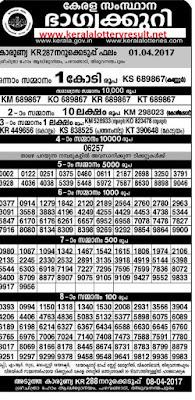 Karunya Lottery KR 287 Results 1.4.2017 - kerala lottery results