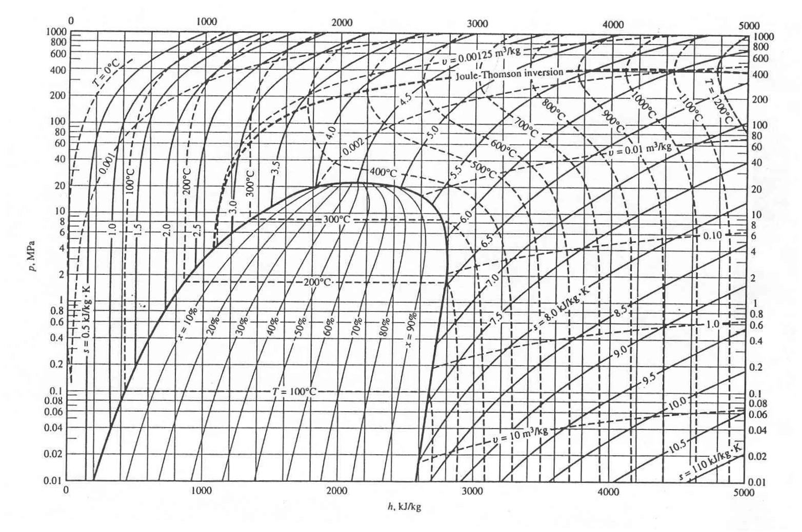 methane pressure enthalpy diagram  methane  get free image