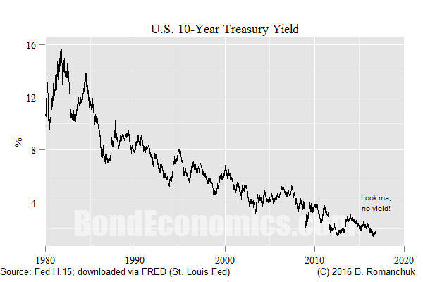 Chart: U.S. 10-year Treasury Yield