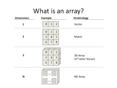What is array in Java, properties and example