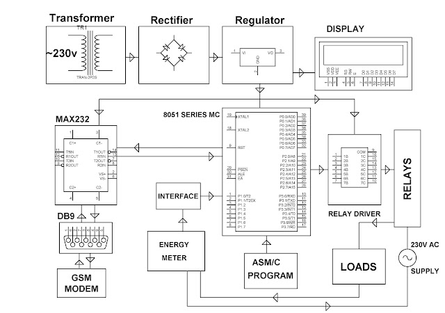 ELECTRONICS PROJECT (MALAYSIA): BLDC MOTOR SPEED CONTROL