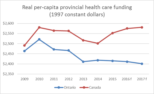 provincial health care expenditures in Ontario and Canada