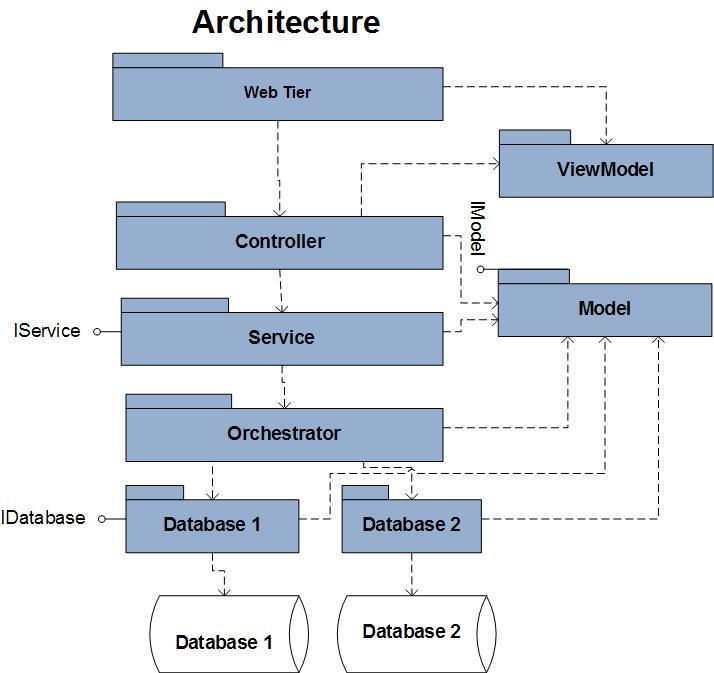 MVCArchitecture
