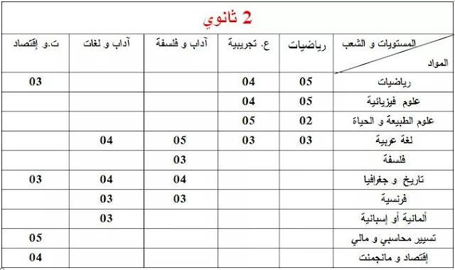 معاملات المواد (2 ثانوي) الخاصة بإمتحان المستوى دورة ماي 2018