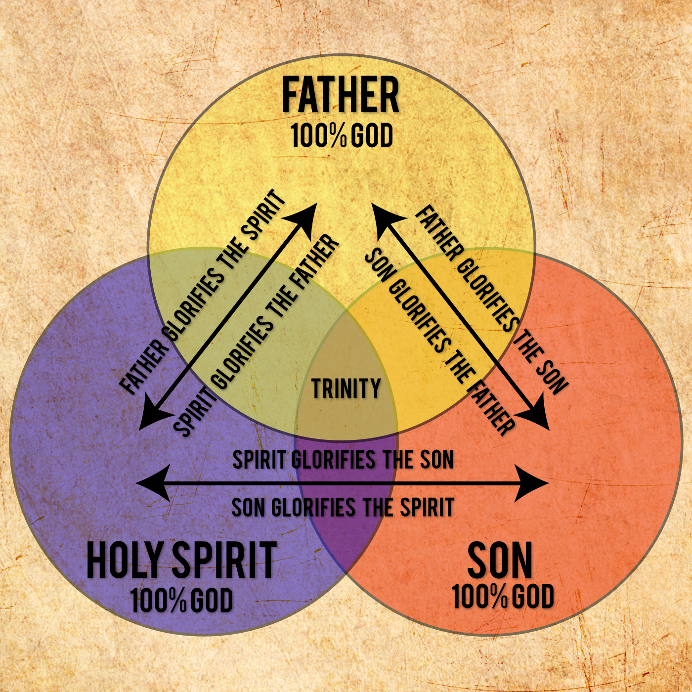 Companions On A Faith Journey The Holy Trinity