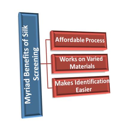 Advantages of Silk Screening