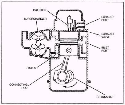 Mechanical World: The Working Cycle Of IC Engines