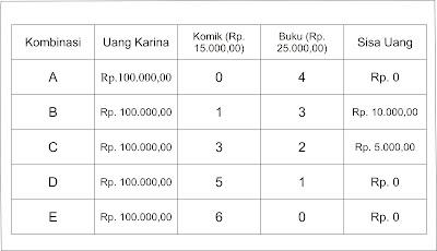 Contoh Biaya Peluang (Opportunity Cost) dalam kehidupan sehari-hari