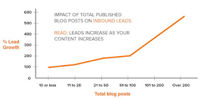 The more content there is, the more lead generation there is.