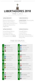 Conmebol divulga tabela detalhada da pré e da fase de grupos da Libertadores