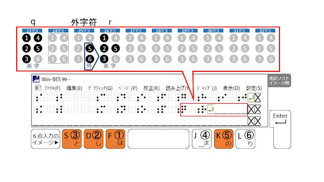 2行目26マス目に1、2、3、5の点が示された点訳ソフトのイメージ図と1、2、3、5の点がオレンジで示された6点入力のイメージ図