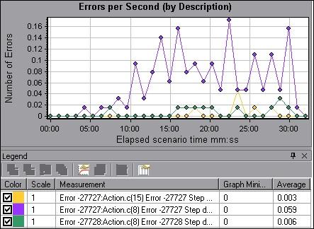 Errors per second Graph in LoadRunner