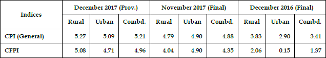 Consumer Price Index Numbers on Base 2012=100 for Rural, Urban and Combined for the Month of December 2017