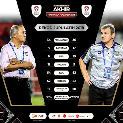 Live Streaming Terengganu vs Perak Final Piala Malaysia 27.10.2018