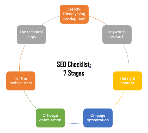 Complete SEO checklist for a new website for beginners PDF download