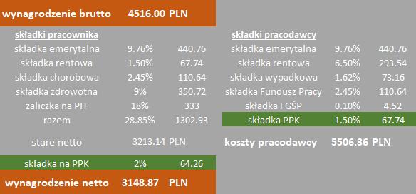 Składka PPK podstawowa