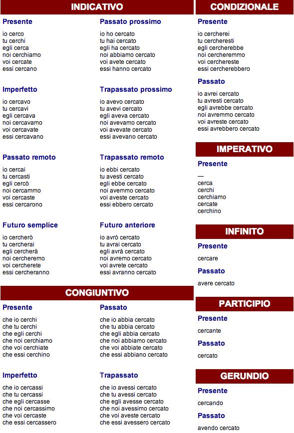 Are Conjugation Italian