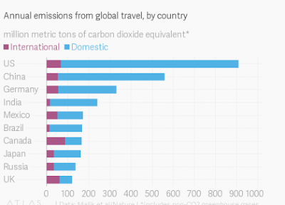 the United States was the single largest emitter of tourism-related carbon emissions