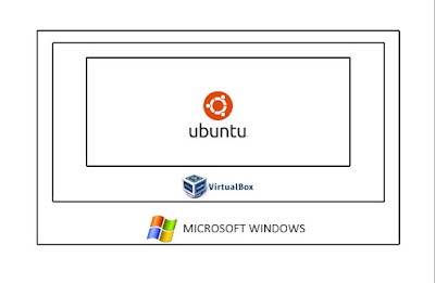 how-to-install-ubuntu-on-windows-using-virtual-machine-virtual-box