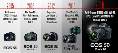 Canon vs Nikon, Canon EOS 5D Mark IV, Canon DSLR camera, mirrorless camera, dust proof camera, weahter proof camera,