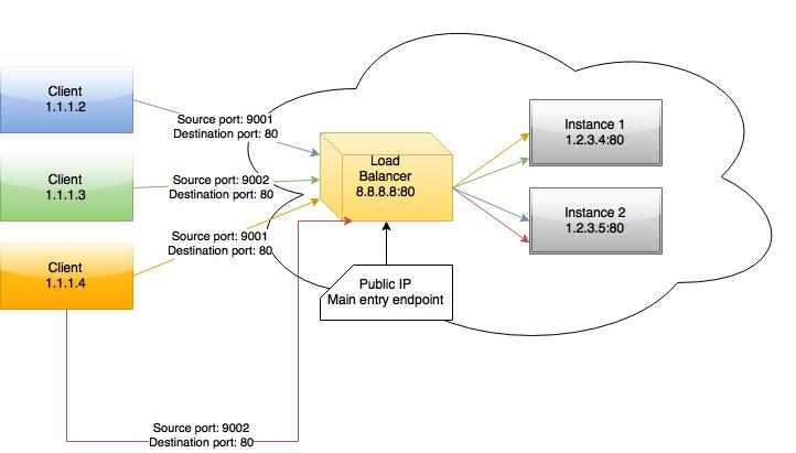 Azure Load Balancer and Sticky Connection (Source IP Affinity)