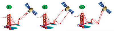 Satellite images applied to engineering