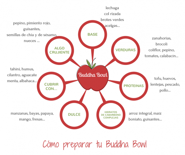Ingredientes buddha bowl