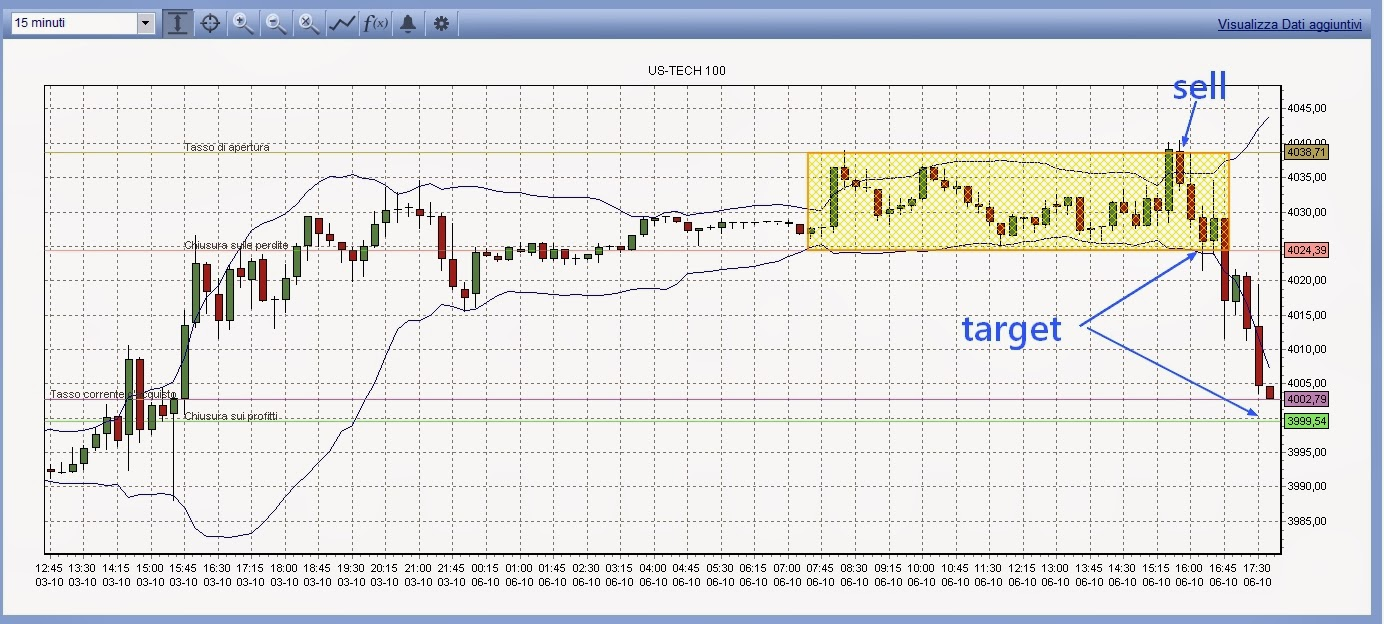strategie trading intraday nasdaq
