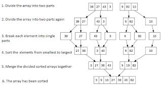 Program C++ Merge Sort