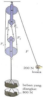 Katrol Majemuk atau Sistem Katrol
