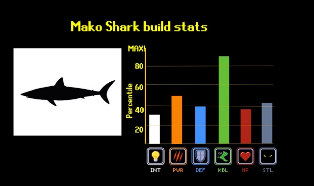 Sharks ranked by their stats